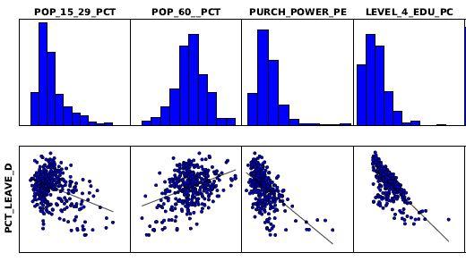 Abb. 2: Scatterplot Variablen