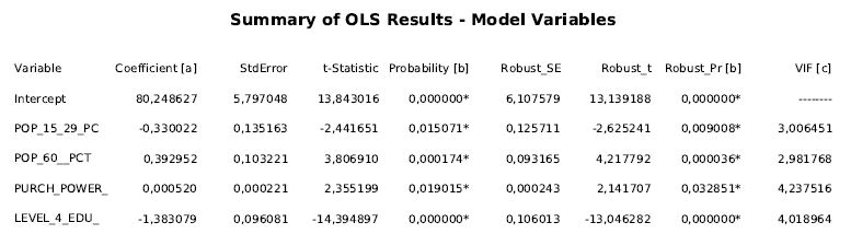 Abb. 3: OLS-Ergebnisse